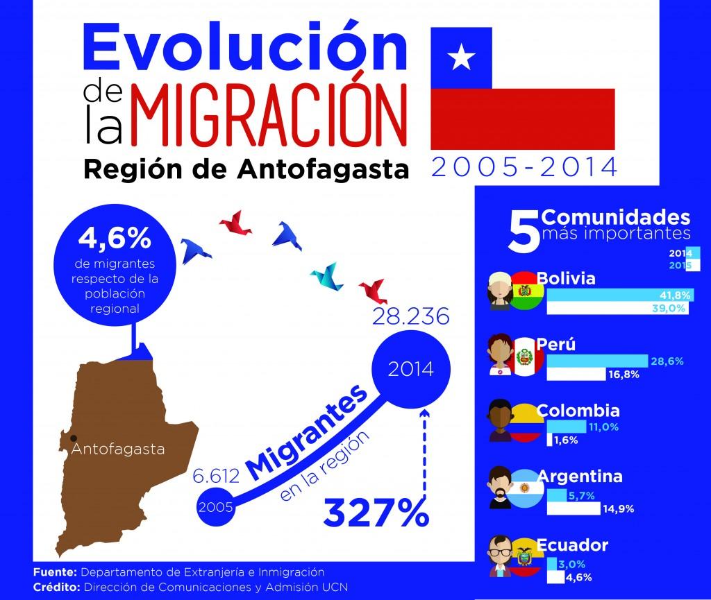 Infografia Migración